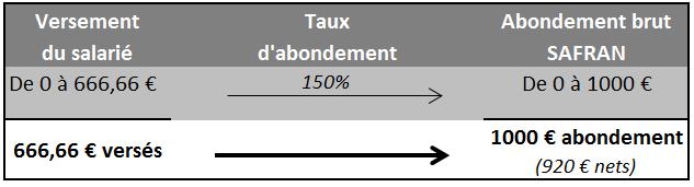 abondement_senior