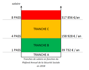 tranches_salaire_PASS_2018