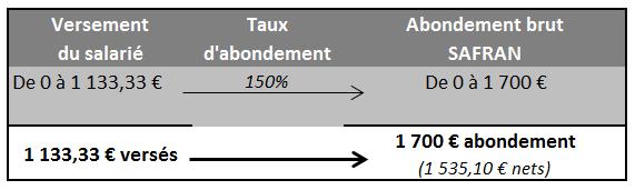abondement_senior_2017_&_2019