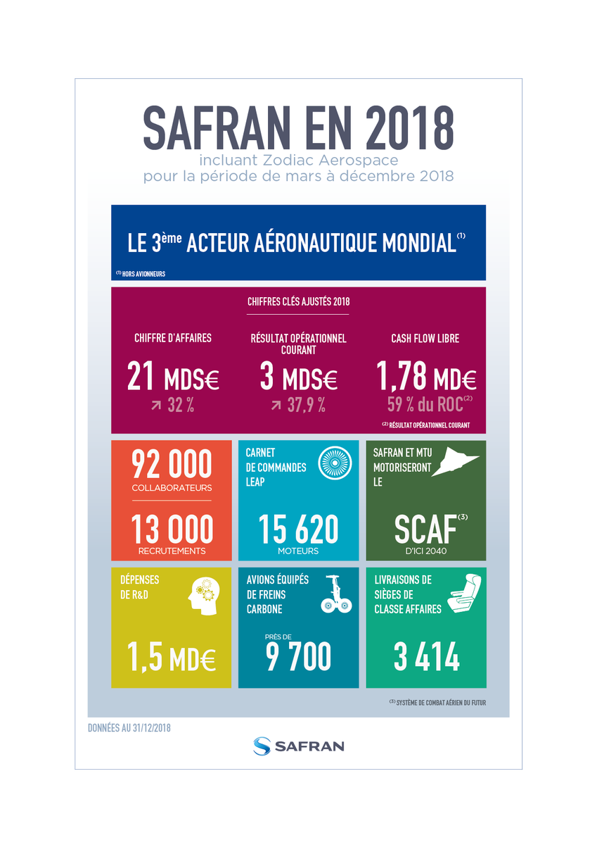 résultatsSAFRAN2018-27-02-2019